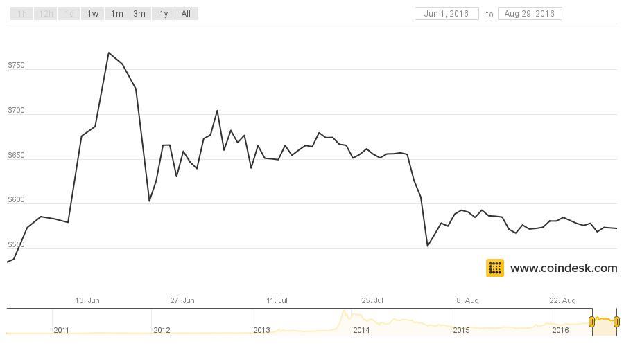 coindesk-bpi-chart (45)