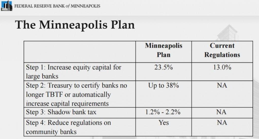 Neel Kashkari and the Minneapolis Plan to End Too Big to Fail