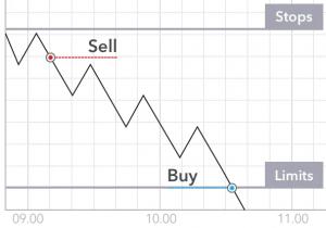 Passive Trading